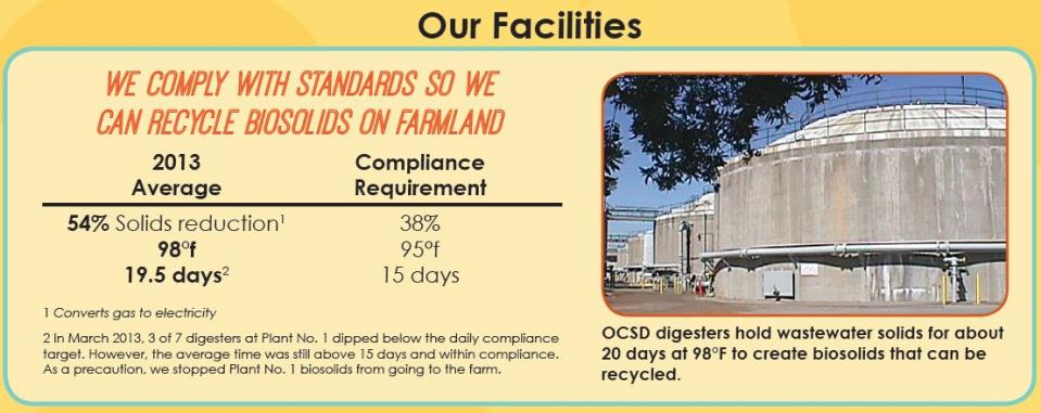 Digester-compliance