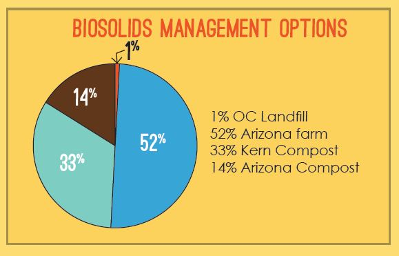 biosolids-offsite-uses-2013-pie-chart