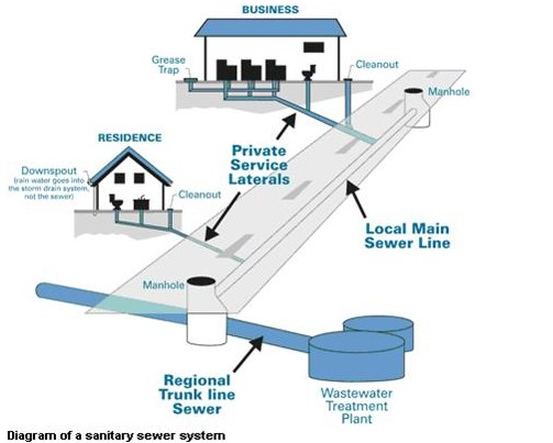 Sewer System Diagram