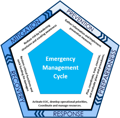Emergency-Management-cycle